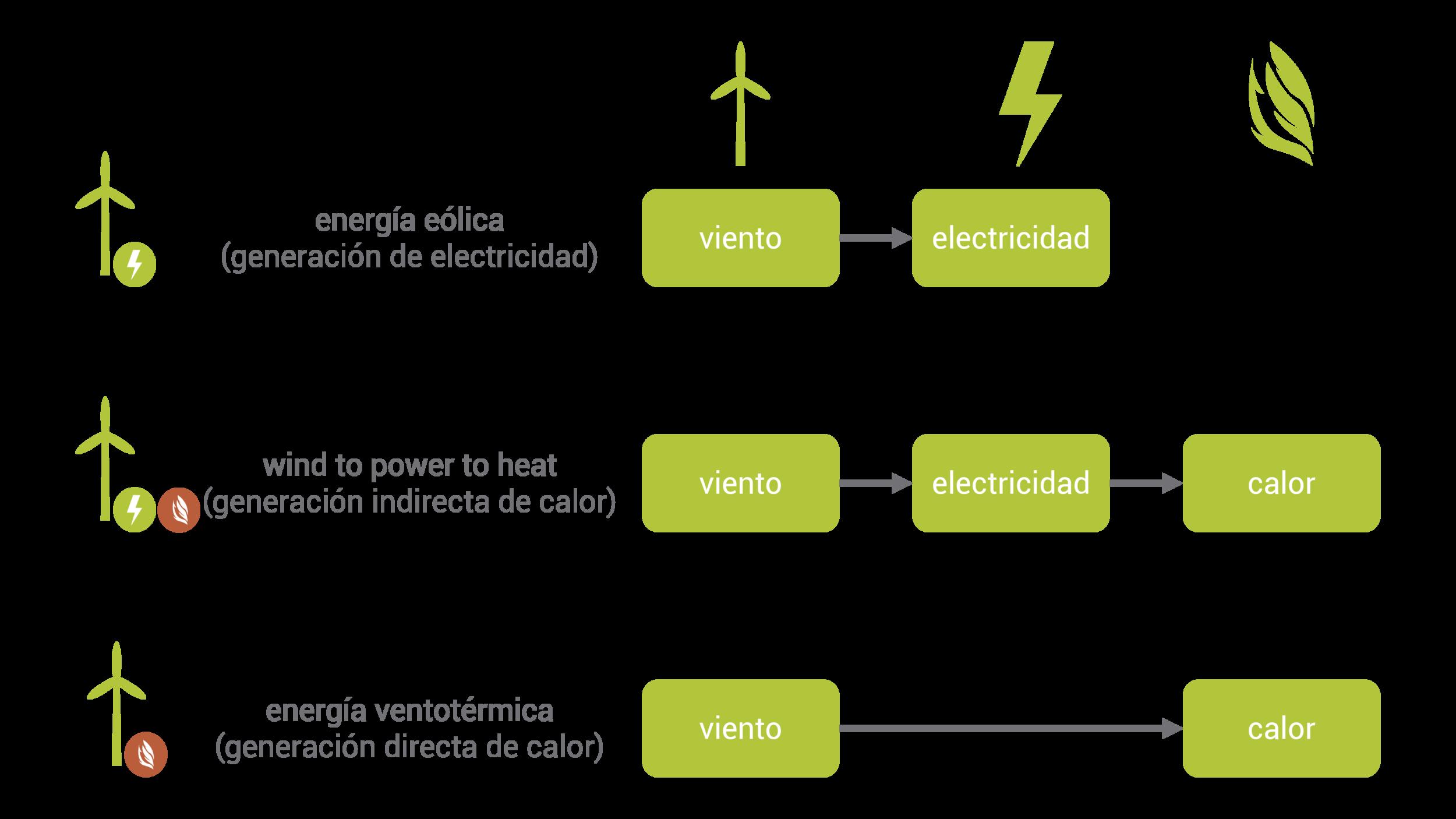 Conversion directa vs conversion indirecta de viento a calor