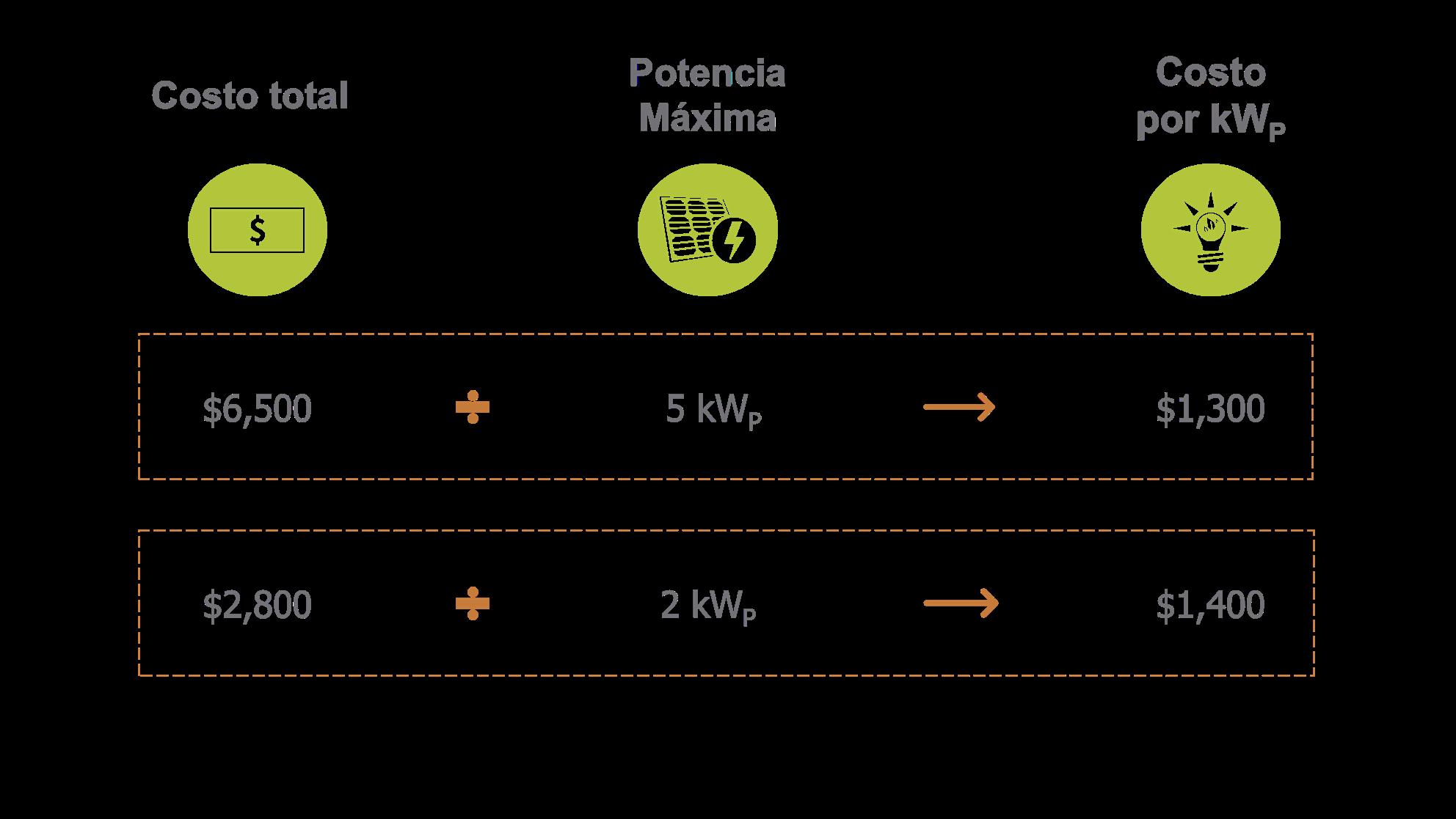 Precio sistema fotovoltaivo por vatio