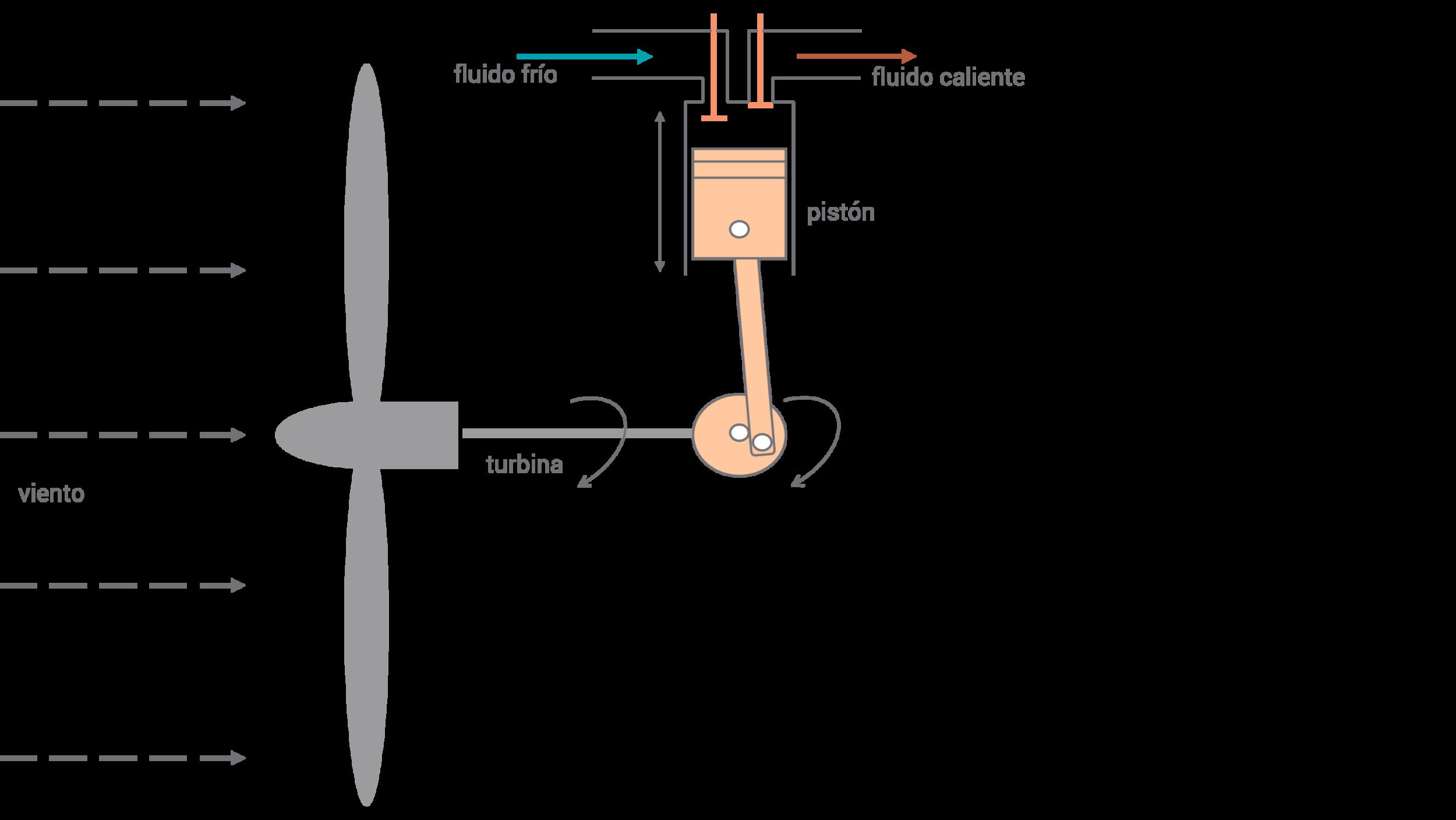 Calor directa de viento a base de compresion