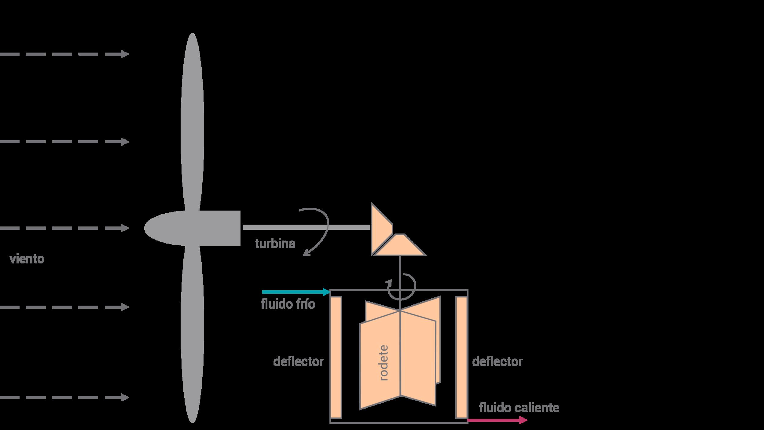 Calor directa de viento a base de friccion