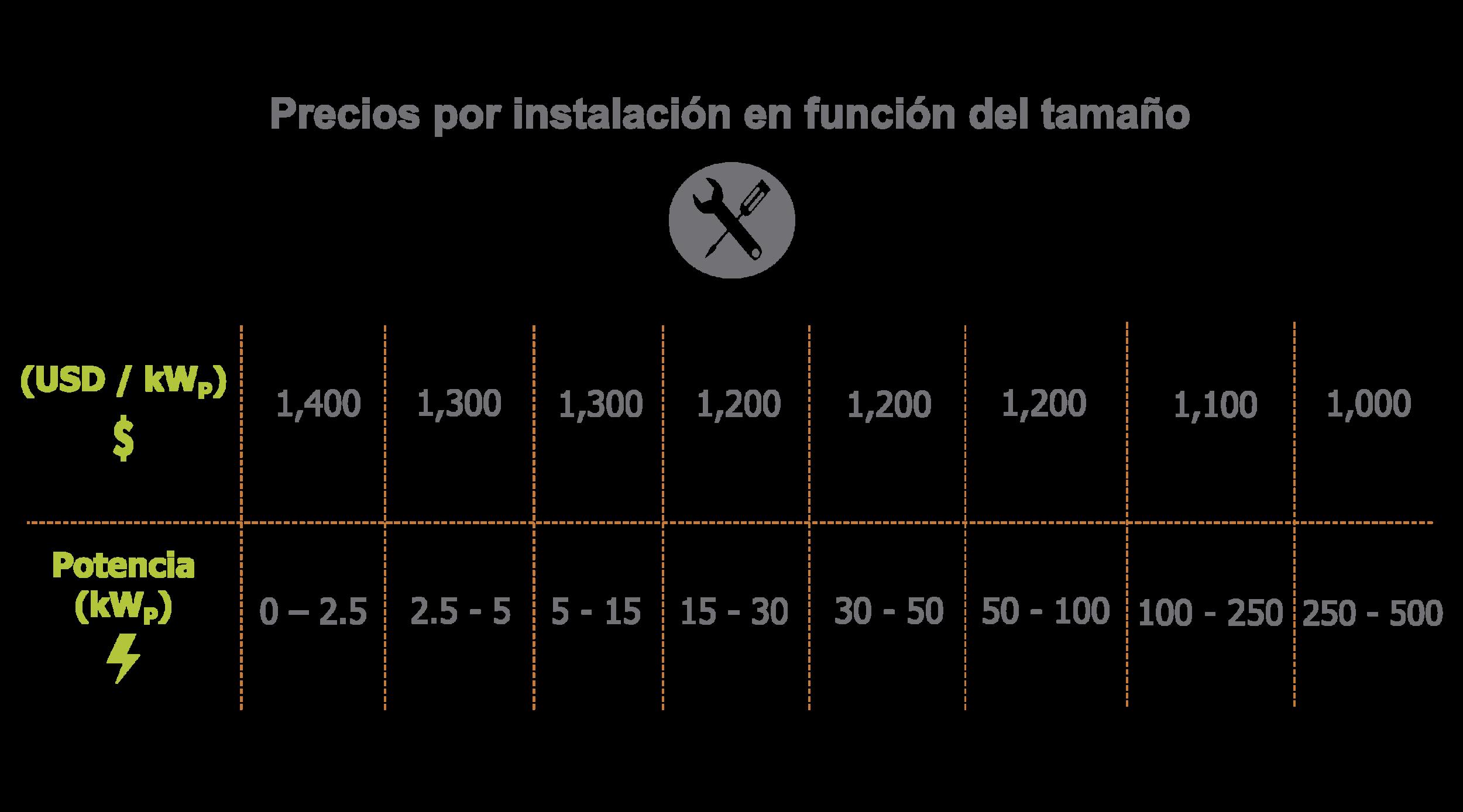 precio por instalacion fotovoltaica